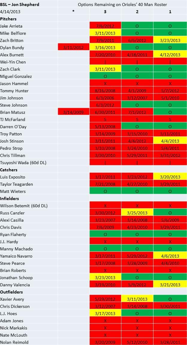 Orioles 40 man 4/14/2013
